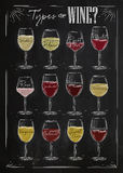 Poster wine chalk. Poster main types of wine drawing with chalk in vintage style on chalkboard Stock Photo