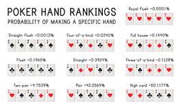 Posti della mano di mazza Illustrazione di vettore Infographic Illustrazione Vettoriale