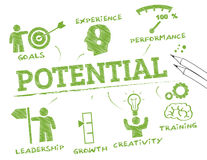 Potential. Chart with keywords and icons Royalty Free Stock Photography
