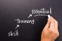 Potential. Hand writing skill, training and potential step on chalkboard stock photos