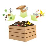 Poubelle de compost avec la matière organique illustration libre de droits