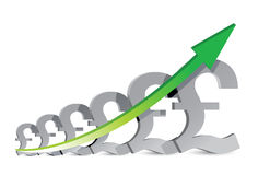 Pound Business Graph Royalty Free Stock Images