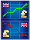 Pound, exchange rate growing and falling. Stock Photos