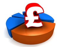 Pound sterling share Royalty Free Stock Images