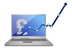 Poundbargelddiagramm und -laptop Stockbild