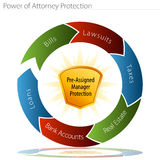 Power of Attorney Protection. An image of a power of attorney protection chart Royalty Free Stock Photos