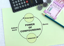 Power of Compounding Concept Stock Photography