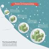 Power of compounding. Snowball effect concept Royalty Free Stock Photo