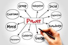 Power Royalty Free Stock Photo