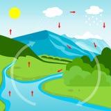 powietrze jako atmosfery przyczyna chmury kondensuje chłodno prądy jeździć na rowerze diagrama przejażdżki wyparowywać wyparowywa royalty ilustracja