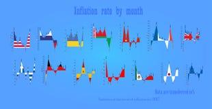 Poziom inflacja w krajach miesiącami Zdjęcie Royalty Free