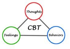 Poznawczy - behawioralny terapia cykl royalty ilustracja