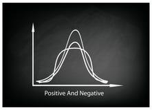 Pozytywna i Negatywna dystrybuci krzywa na Chalkboard tle royalty ilustracja