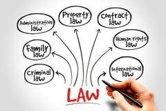 Práticas de direito Imagem de Stock