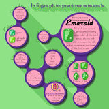 Precious minerals, Emerald - informational infographic about gem stones Stock Images