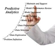 Predictive analytics fotografering för bildbyråer