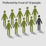 Preferred By Nine Out of Ten. Statistical chart showing nine of ten people preference Royalty Free Stock Image