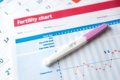 Pregnancy test on fertility chart royalty free stock photography