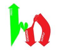 Preis, Nachfrage und Angebot Lizenzfreie Stockbilder