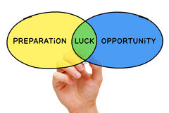 Preparation Luck Opportunity Concept. Hand drawing Preparation Luck Opportunity diagram concept with marker on transparent wipe board Stock Photo