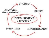 Presentatie van ontwikkelingslevenscyclus royalty-vrije illustratie