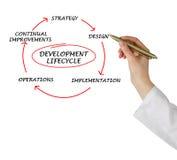 Presentatie van ontwikkelingslevenscyclus royalty-vrije stock afbeeldingen