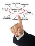 Presentation av marknadsföringsstrategi arkivfoton