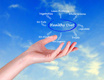 Presentation of healthy diet Stock Images