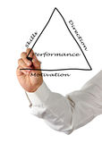 Presentation of management concept. Presentation of a management concept stock image