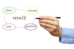 Presentation of result  diagram Stock Image