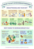 Presentation template What To Eat When Breastfeeding?Best Foods. To Increase Breast Milk.Detailed  baby child infographic.Tips for mothers.Dietary Royalty Free Stock Photography