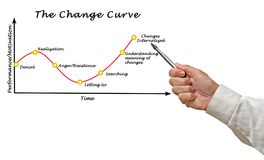 Free Presenting Change Curve Stock Photography - 119299732