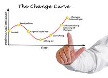 Presenting Change curve royalty free stock images
