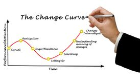Presenting Change curve stock image