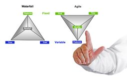 Comparison of two methodologies. Presenting Comparison of two methodologies Stock Image