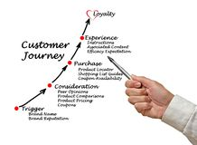 Components of Customer Journey. Presenting Components of Customer Journey stock images