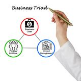 Concept of Business Triad. Presenting Concept of Business Triad royalty free stock photography
