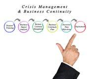 Crisis Management & Business Continuity. Presenting Crisis Management & Business Continuity stock image