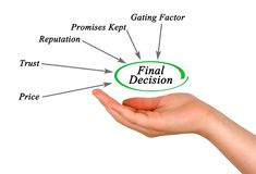 Final decision. Presenting Diagram of Final decision Stock Image