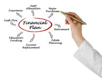 Financial plan Stock Images