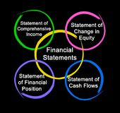 Financial Statements. Presenting diagram of Financial Statements Stock Image