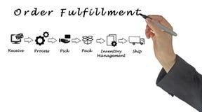 Diagram of order fulfillment stock illustration