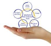Qualitative Data Collection Tools. Presenting Diagram of Qualitative Data Collection Tools Stock Photos