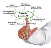 Safety Culture. Presenting diagram of Safety Culture stock images