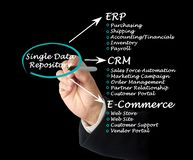 Single Data Repository Stock Images
