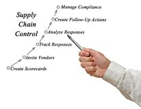 Supply Chain Control. Presenting diagram of Supply Chain Control Royalty Free Stock Photos