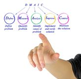 DMAIC: approach to problem. Presenting DMAIC: approach to problem royalty free stock photo