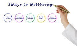 Ways to Wellbeing. Presenting five Ways to Wellbeing Royalty Free Stock Images
