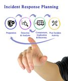 Incident Response Life Cycle. Presenting Incident Response Life Cycle royalty free stock images