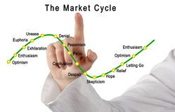 The Market Cycle. Presenting Market Cycle :moods and feelings Stock Photography